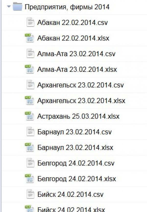 Предприятия и фирмы России (2014 год)